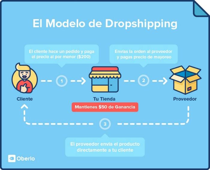 Infografia modelo de dropshipping