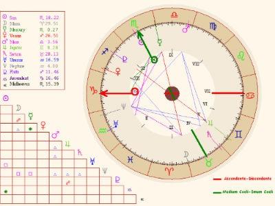 Cálculo de la Carta Astral