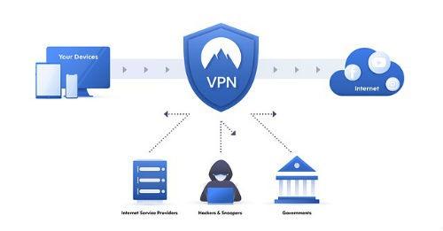 Historia de las VPN