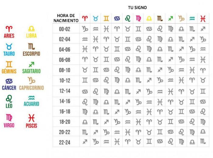 tabla de los signos ascendentes