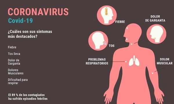 coronavirus-sintomas